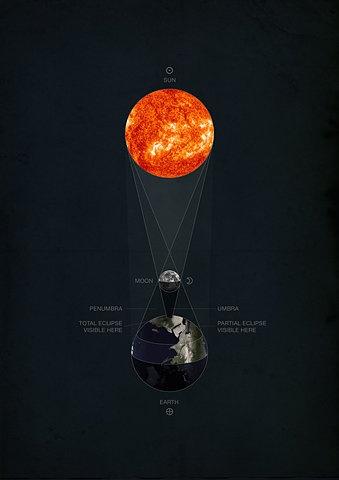 La Luna en la Astrología