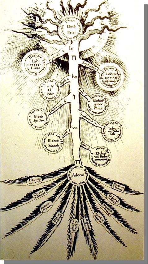 Las Tríadas en el Árbol de la Vida